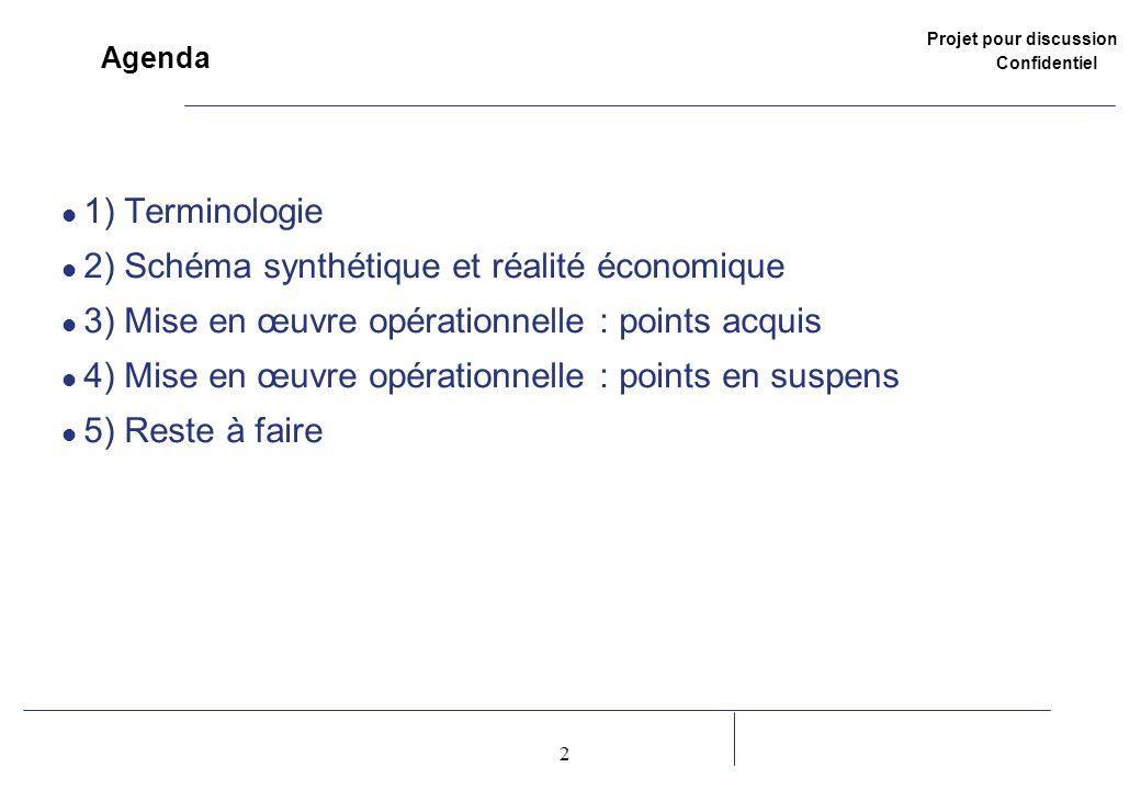 Projet pour discussion Confidentiel 2 2 Agenda 1) Terminologie 2) Schéma synthétique et réalité économique 3) Mise en œuvre opérationnelle : points acquis 4) Mise en œuvre opérationnelle : points en suspens 5) Reste à faire