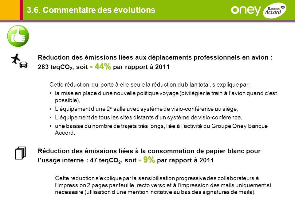 3.6. Commentaire des évolutions - 44% Réduction des émissions liées aux déplacements professionnels en avion : 283 teqCO 2, soit - 44% par rapport à 2