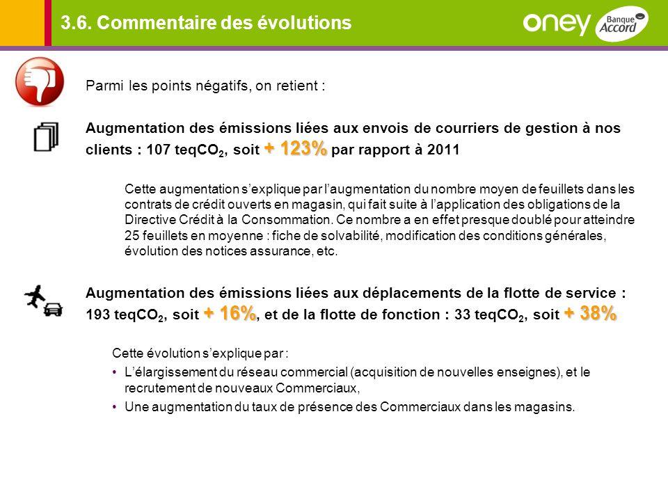 3.6. Commentaire des évolutions Parmi les points négatifs, on retient : + 123% Augmentation des émissions liées aux envois de courriers de gestion à n