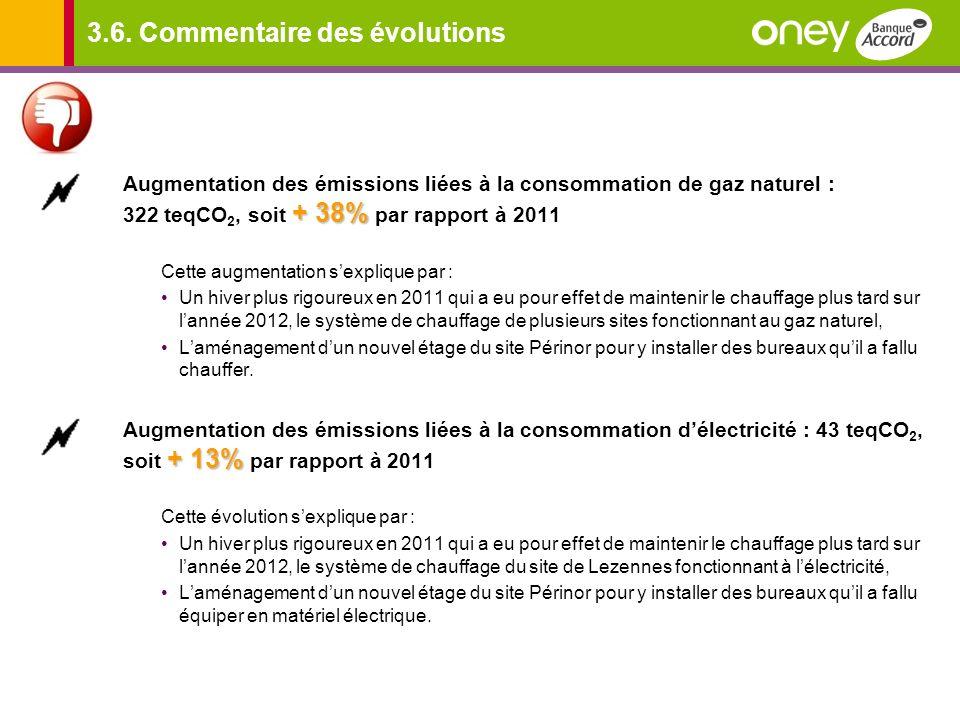 3.6. Commentaire des évolutions + 38% Augmentation des émissions liées à la consommation de gaz naturel : 322 teqCO 2, soit + 38% par rapport à 2011 C