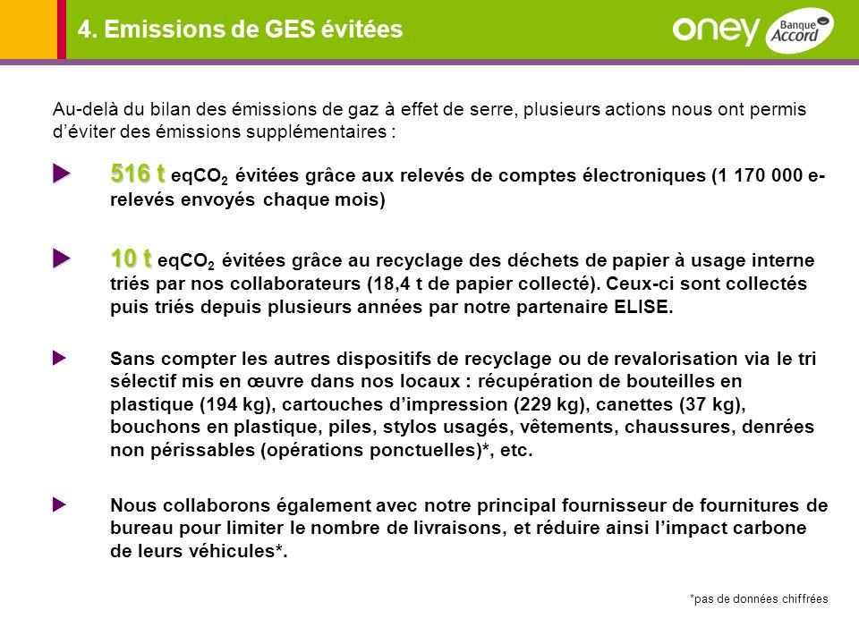 4. Emissions de GES évitées 516 t 516 t eqCO 2 évitées grâce aux relevés de comptes électroniques (1 170 000 e- relevés envoyés chaque mois) 10 t 10 t