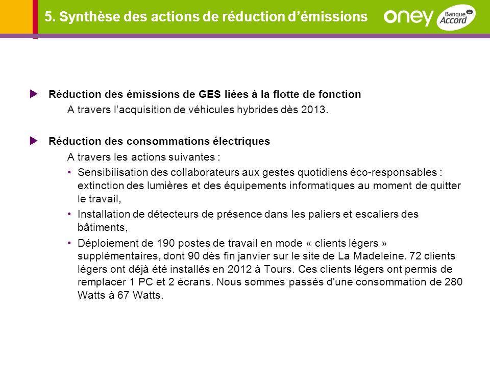 5. Synthèse des actions de réduction démissions Réduction des émissions de GES liées à la flotte de fonction A travers lacquisition de véhicules hybri