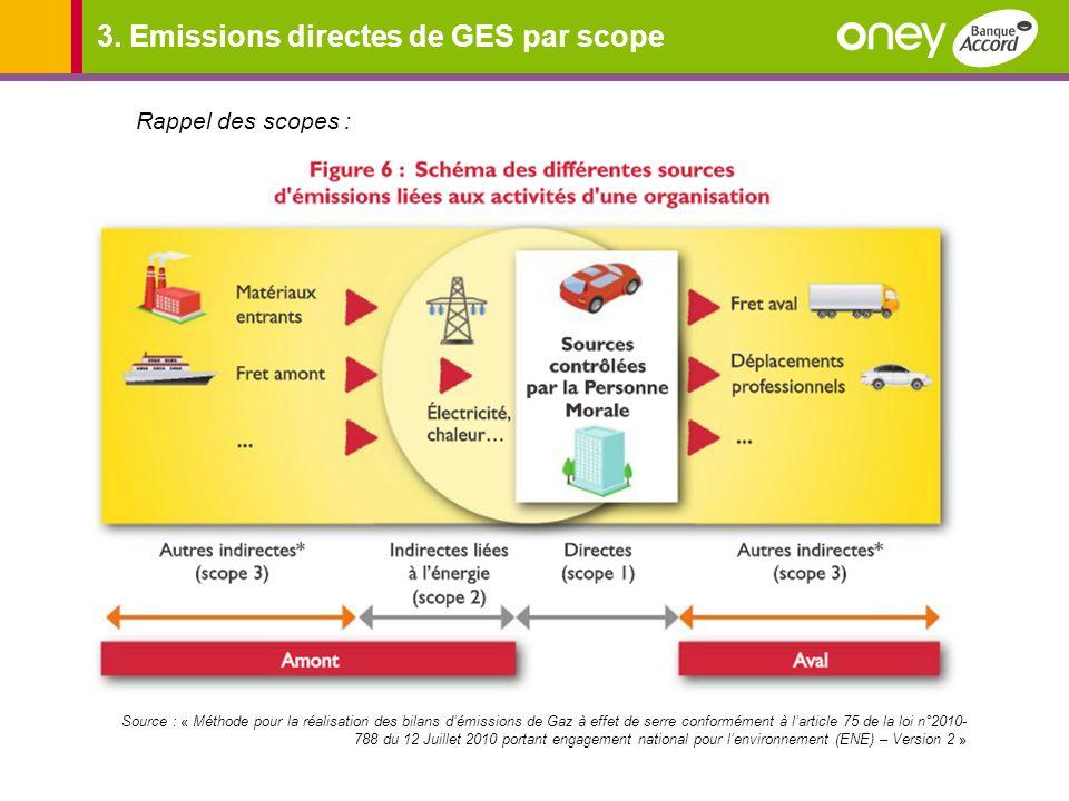3. Emissions directes de GES par scope Rappel des scopes : Source : « Méthode pour la réalisation des bilans démissions de Gaz à effet de serre confor