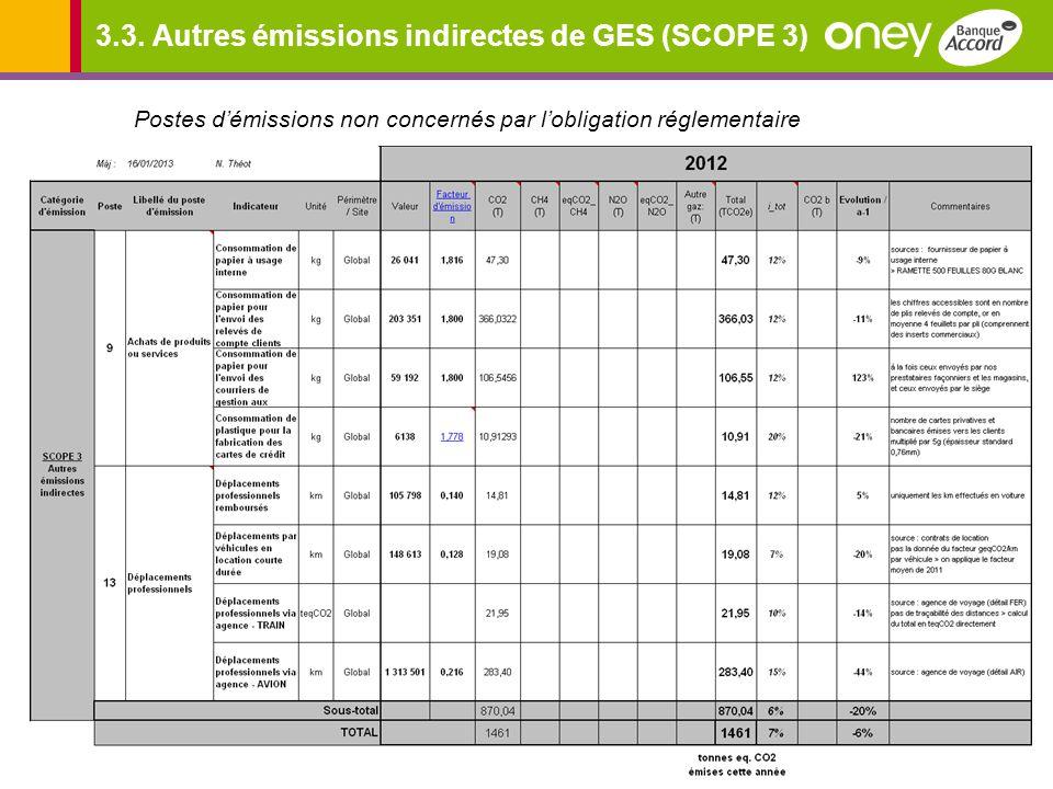 3.3. Autres émissions indirectes de GES (SCOPE 3) Postes démissions non concernés par lobligation réglementaire