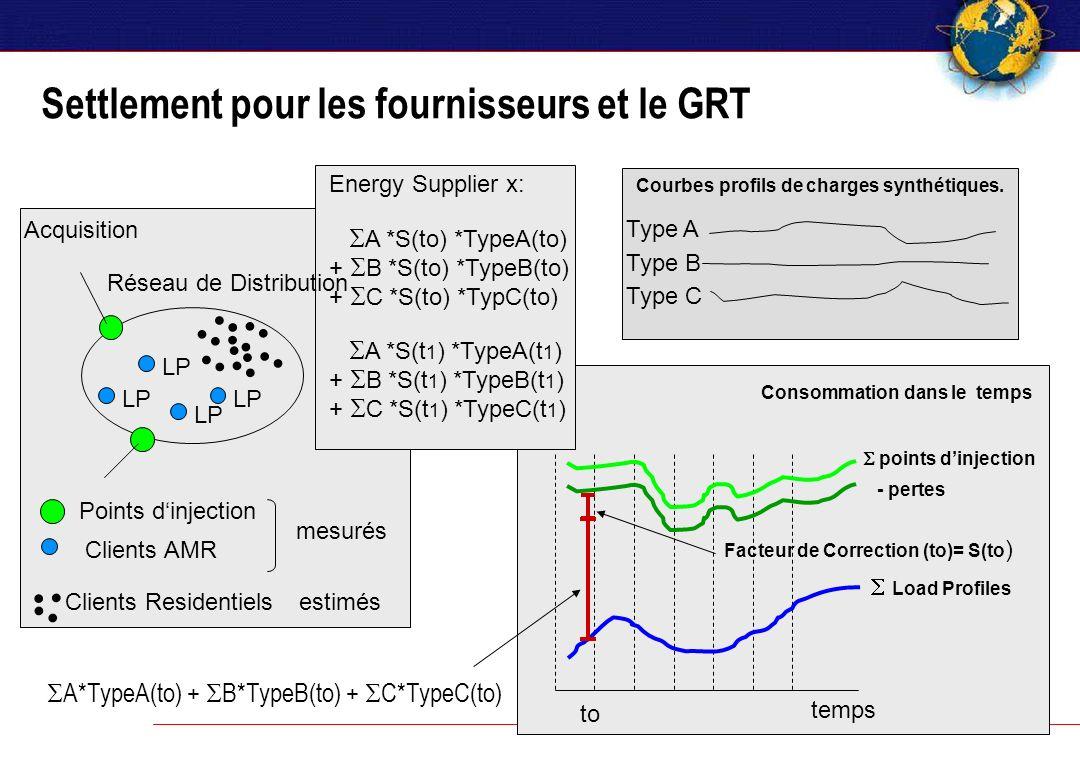 temps Consommation dans le temps Acquisition Settlement pour les fournisseurs et le GRT points dinjection - pertes Load Profiles Courbes profils de charges synthétiques.