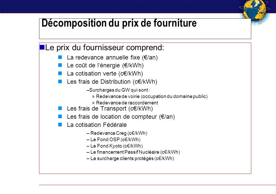 Décomposition du prix de fourniture Le prix du fournisseur comprend: La redevance annuelle fixe (/an) Le coût de lénergie (/kWh) La cotisation verte (c/kWh) Les frais de Distribution (c/kWh) –Surcharges du GW qui sont : »Redevance de voirie (occupation du domaine public) »Redevance de raccordement Les frais de Transport (c/kWh) Les frais de location de compteur (/an) La cotisation Fédérale – Redevance Creg (c/kWh) – Le Fond OSP (c/kWh) – Le Fond Kyoto (c/kWh) – Le financement Passif Nucléaire (c/kWh) – La surcharge clients protégés (c/kWh)
