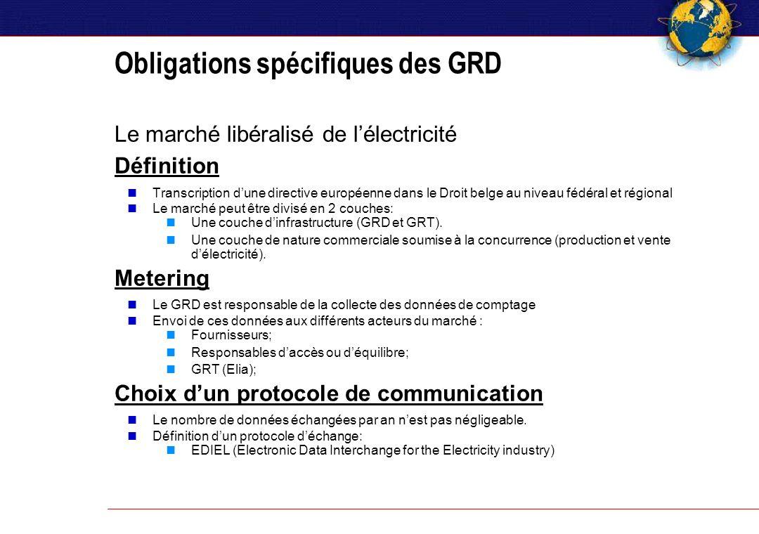 Le marché libéralisé de lélectricité Définition Transcription dune directive européenne dans le Droit belge au niveau fédéral et régional Le marché peut être divisé en 2 couches: Une couche dinfrastructure (GRD et GRT).