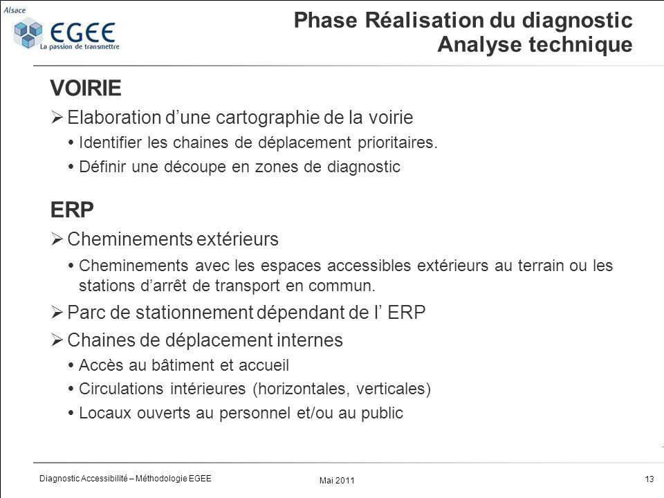 Mai 2011 13 Diagnostic Accessibilité – Méthodologie EGEE Phase Réalisation du diagnostic Analyse technique VOIRIE Elaboration dune cartographie de la voirie Identifier les chaines de déplacement prioritaires.
