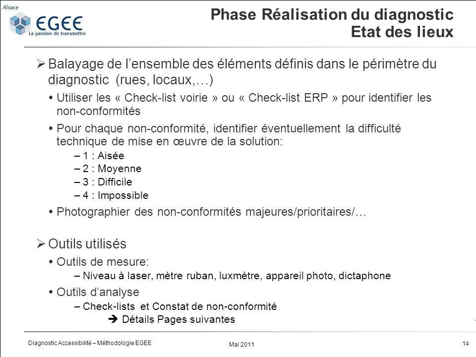Mai 2011 14 Diagnostic Accessibilité – Méthodologie EGEE Phase Réalisation du diagnostic Etat des lieux Balayage de lensemble des éléments définis dans le périmètre du diagnostic (rues, locaux,…) Utiliser les « Check-list voirie » ou « Check-list ERP » pour identifier les non-conformités Pour chaque non-conformité, identifier éventuellement la difficulté technique de mise en œuvre de la solution: –1 : Aisée –2 : Moyenne –3 : Difficile –4 : Impossible Photographier des non-conformités majeures/prioritaires/… Outils utilisés Outils de mesure: –Niveau à laser, mètre ruban, luxmètre, appareil photo, dictaphone Outils danalyse –Check-lists et Constat de non-conformité Détails Pages suivantes