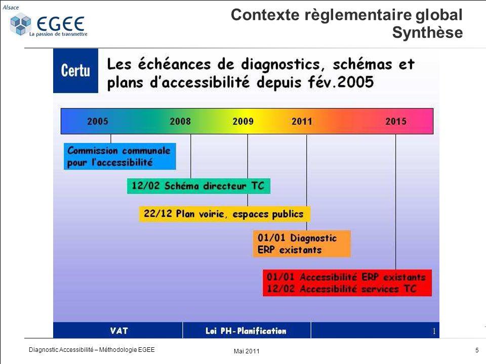 Mai 2011 5 Diagnostic Accessibilité – Méthodologie EGEE Contexte règlementaire global Synthèse