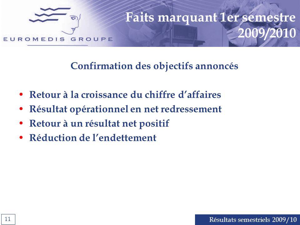 Résultats semestriels 2009/10 11 Faits marquant 1er semestre 2009/2010 Confirmation des objectifs annoncés Retour à la croissance du chiffre daffaires Résultat opérationnel en net redressement Retour à un résultat net positif Réduction de lendettement