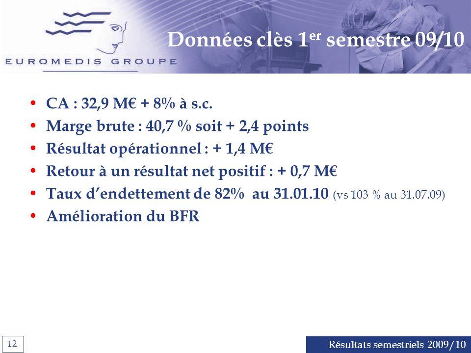 Résultats semestriels 2009/10 12 Données clès 1 er semestre 09/10 CA : 32,9 M + 8% à s.c.