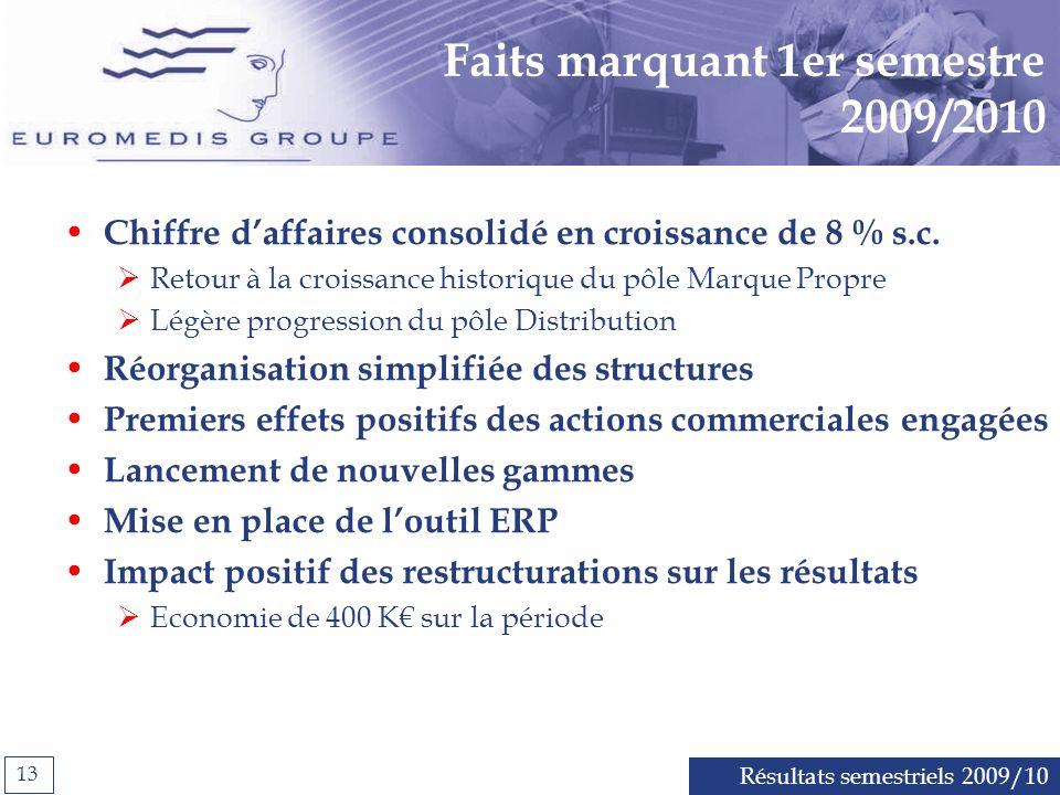 Résultats semestriels 2009/10 13 Faits marquant 1er semestre 2009/2010 Chiffre daffaires consolidé en croissance de 8 % s.c.