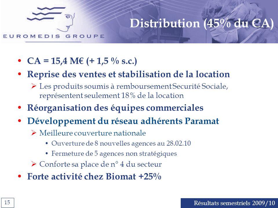 Résultats semestriels 2009/10 15 Distribution (45% du CA) CA = 15,4 M (+ 1,5 % s.c.) Reprise des ventes et stabilisation de la location Les produits soumis à remboursement Securité Sociale, représentent seulement 18% de la location Réorganisation des équipes commerciales Développement du réseau adhérents Paramat Meilleure couverture nationale Ouverture de 8 nouvelles agences au 28.02.10 Fermeture de 5 agences non stratégiques Conforte sa place de n° 4 du secteur Forte activité chez Biomat +25%