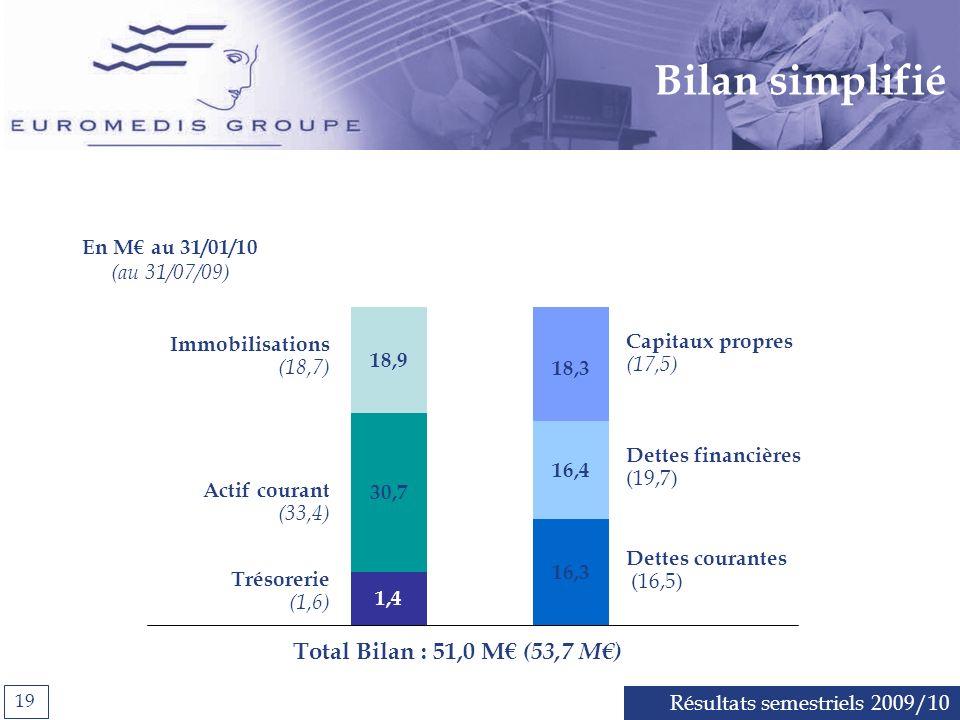 Résultats semestriels 2009/10 19 En M au 31/01/10 (au 31/07/09) 18,9 1,4 30,7 18,3 16,4 16,3 Capitaux propres (17,5) Dettes courantes (16,5) Dettes financières (19,7) Immobilisations (18,7) Actif courant (33,4) Trésorerie (1,6) Total Bilan : 51,0 M (53,7 M) Bilan simplifié