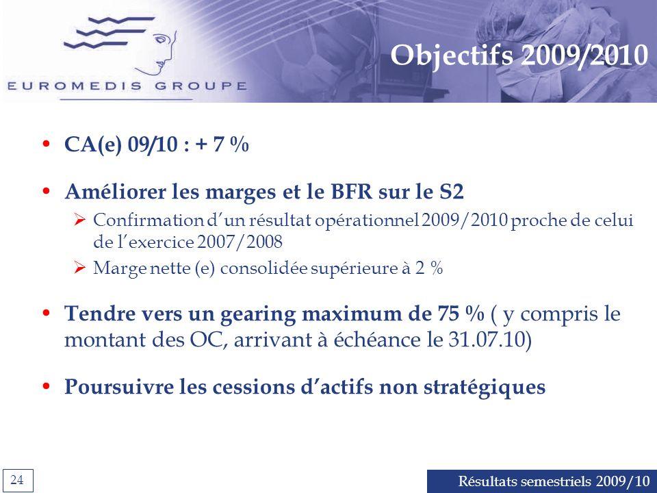 Résultats semestriels 2009/10 24 Objectifs 2009/2010 CA(e) 09/10 : + 7 % Améliorer les marges et le BFR sur le S2 Confirmation dun résultat opérationnel 2009/2010 proche de celui de lexercice 2007/2008 Marge nette (e) consolidée supérieure à 2 % Tendre vers un gearing maximum de 75 % ( y compris le montant des OC, arrivant à échéance le 31.07.10) Poursuivre les cessions dactifs non stratégiques