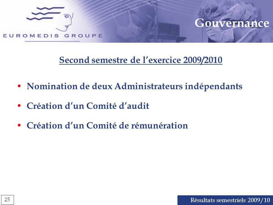 Résultats semestriels 2009/10 25 Gouvernance Second semestre de lexercice 2009/2010 Nomination de deux Administrateurs indépendants Création dun Comité daudit Création dun Comité de rémunération