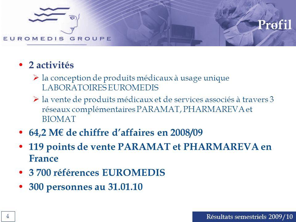 Résultats semestriels 2009/10 4 Profil 2 activités la conception de produits médicaux à usage unique LABORATOIRES EUROMEDIS la vente de produits médicaux et de services associés à travers 3 réseaux complémentaires PARAMAT, PHARMAREVA et BIOMAT 64,2 M de chiffre daffaires en 2008/09 119 points de vente PARAMAT et PHARMAREVA en France 3 700 références EUROMEDIS 300 personnes au 31.01.10