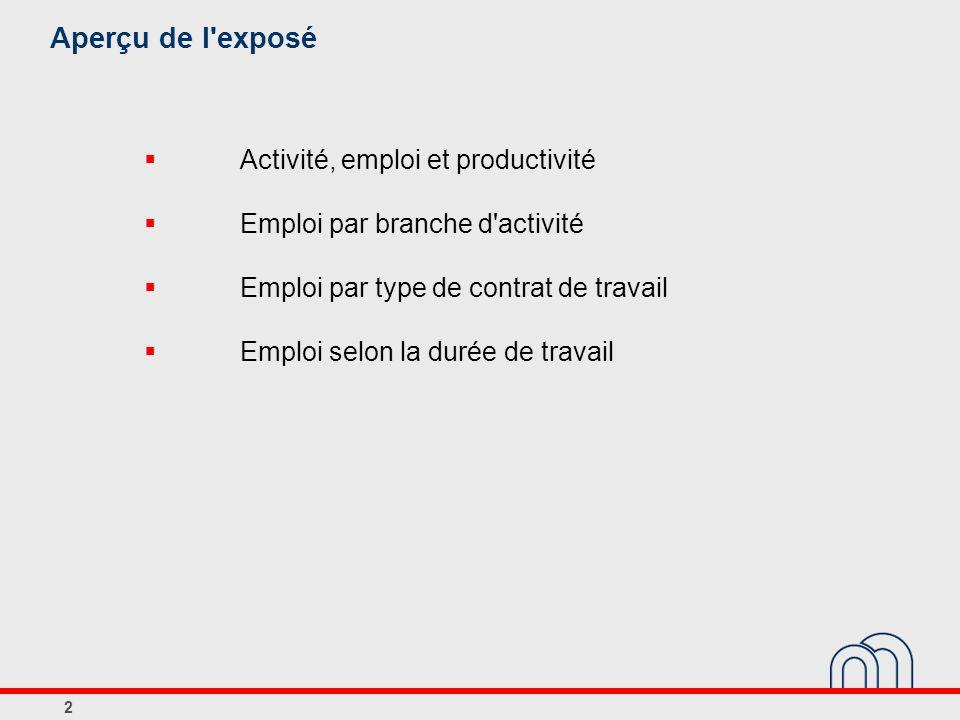 2 Aperçu de l'exposé Activité, emploi et productivité Emploi par branche d'activité Emploi par type de contrat de travail Emploi selon la durée de tra