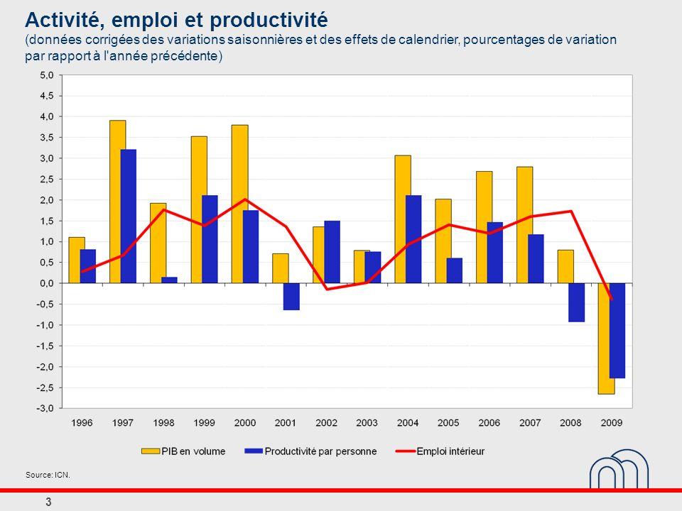 4 Activité : contribution des variables du marché du travail (pourcentages de variation par rapport à l année précédente) 200720082009 Activité : PIB en volume2,80,8-2,7 Volume de travail 1 1,91,3-1,8 Emploi1,61,7-0,4 Temps de travail moyen par personne 1 0,2-0,4-1,5 Productivité par heure ouvrée 1 0,9-0,5-0,8 Source: ICN.