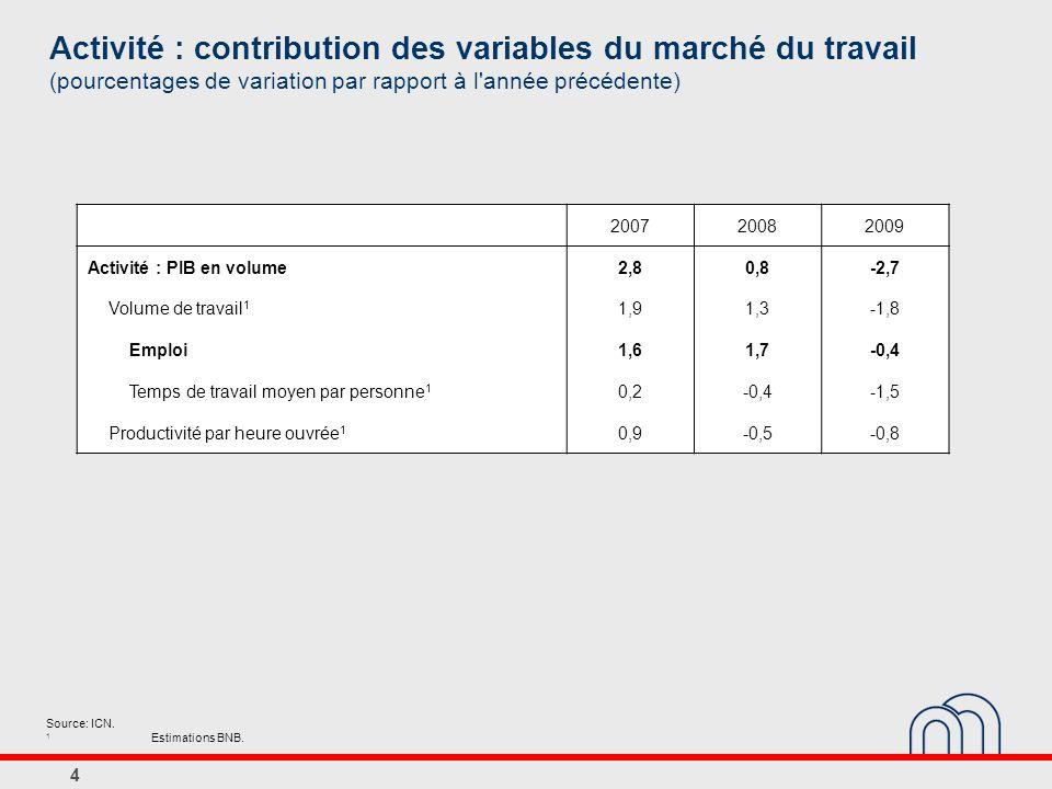 4 Activité : contribution des variables du marché du travail (pourcentages de variation par rapport à l'année précédente) 200720082009 Activité : PIB