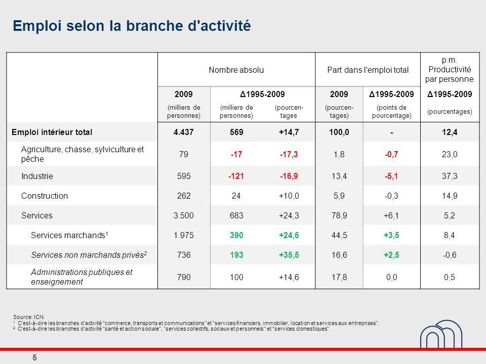 5 Emploi selon la branche d'activité Source: ICN. 1 C'est-à-dire les branches d'activité