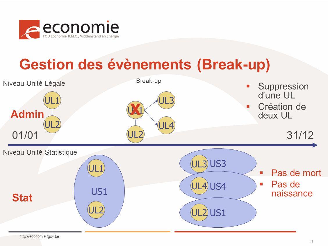 http://economie.fgov.be 11 Gestion des évènements (Break-up) UL1 UL2 US1 UL1 UL2 US3 US4 US1 UL3 UL2 UL1 UL3 UL4 Niveau Unité Légale Niveau Unité Statistique Pas de mort Pas de naissance Break-up Suppression dune UL Création de deux UL UL4 01/0131/12 Admin UL2 X Stat