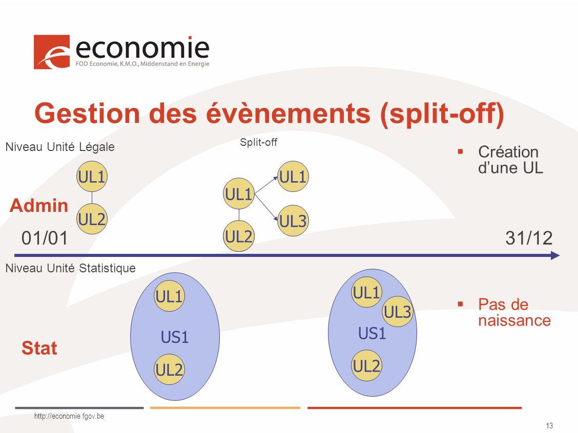 http://economie.fgov.be 13 Gestion des évènements (split-off) UL1 UL2 US1 UL1 UL2 US1 UL1 UL2 UL1 UL3 Niveau Unité Légale Niveau Unité Statistique Pas de naissance Split-off Création dune UL UL3 01/0131/12 UL2 Admin Stat
