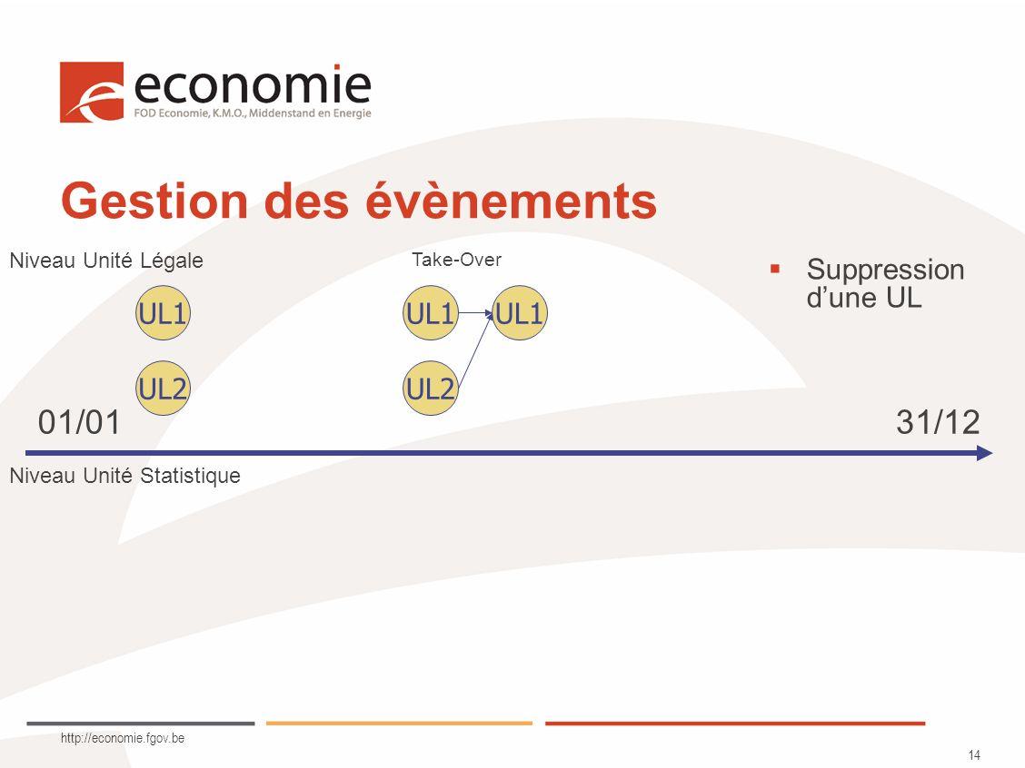 http://economie.fgov.be 14 Gestion des évènements UL1 UL2 UL1 Niveau Unité Légale Niveau Unité Statistique UL1 UL2 Take-Over Suppression dune UL 01/0131/12