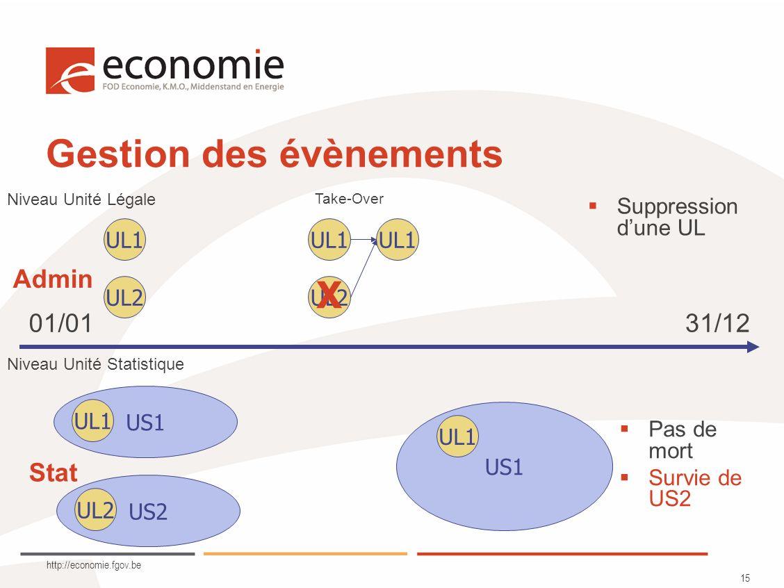 http://economie.fgov.be 15 Gestion des évènements UL1 UL2 UL1 Niveau Unité Légale Niveau Unité Statistique US2 UL2 US1 UL1 UL2 Take-Over US1 UL1 Pas de mort Survie de US2 Suppression dune UL 01/0131/12 Admin Stat X