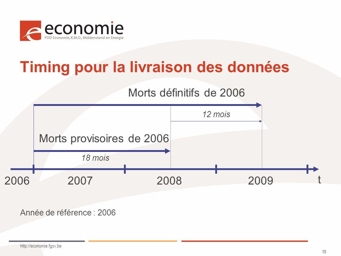 http://economie.fgov.be 18 Timing pour la livraison des données Année de référence : 2006 2006 2007 2008 2009 t Morts provisoires de 2006 Morts définitifs de 2006 12 mois 18 mois