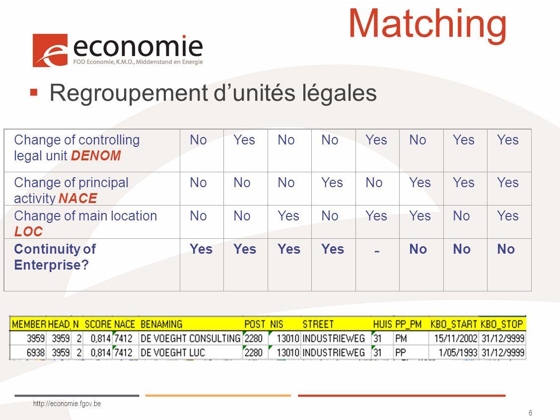 http://economie.fgov.be 7 Matching Module Text mining développé par E8 en SAS.