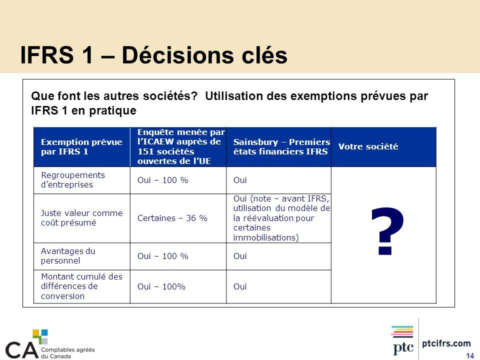 IFRS 1 – Décisions clés 14 Exemption prévue par IFRS 1 Enquête menée par lICAEW auprès de 151 sociétés ouvertes de lUE Sainsbury – Premiers états fina