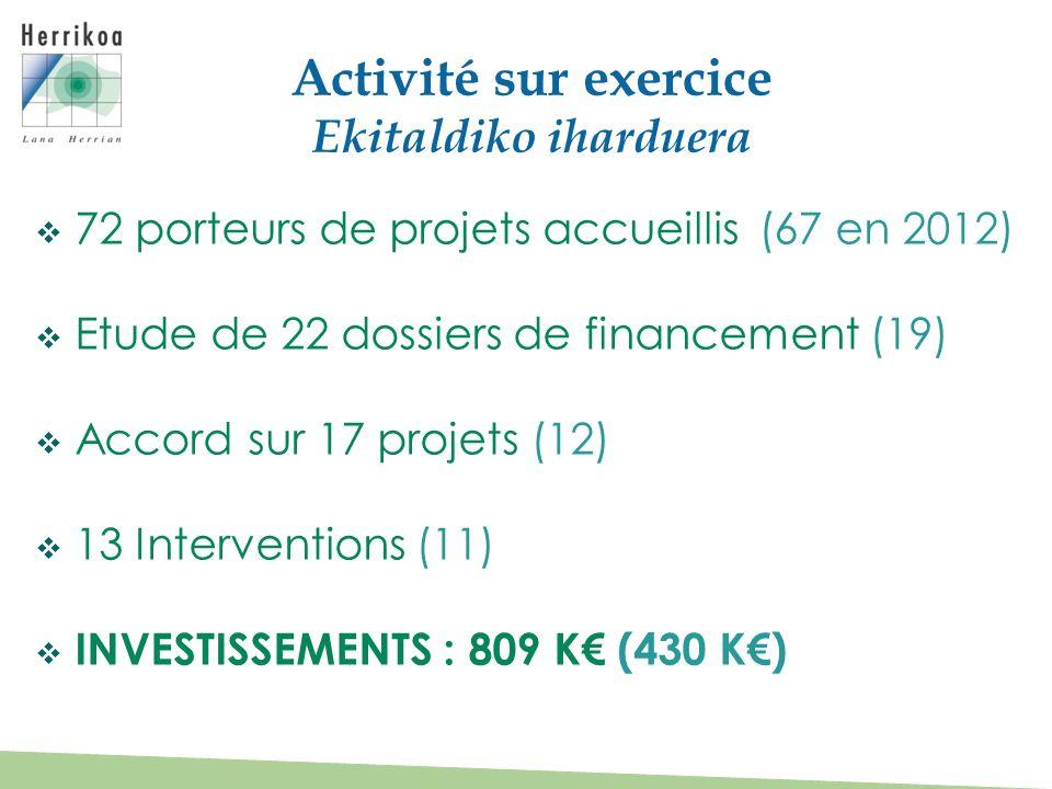 Activité sur exercice Ekitaldiko iharduera 72 porteurs de projets accueillis(67 en 2012) Etude de 22 dossiers de financement (19) Accord sur 17 projet