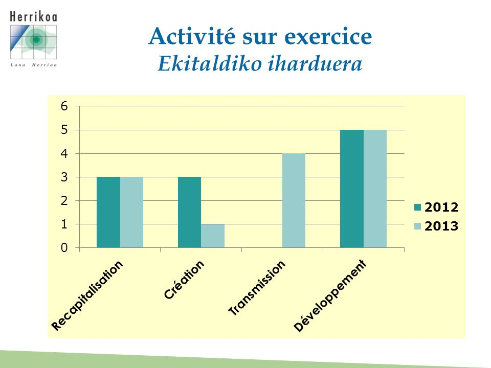 Activité sur exercice Ekitaldiko iharduera