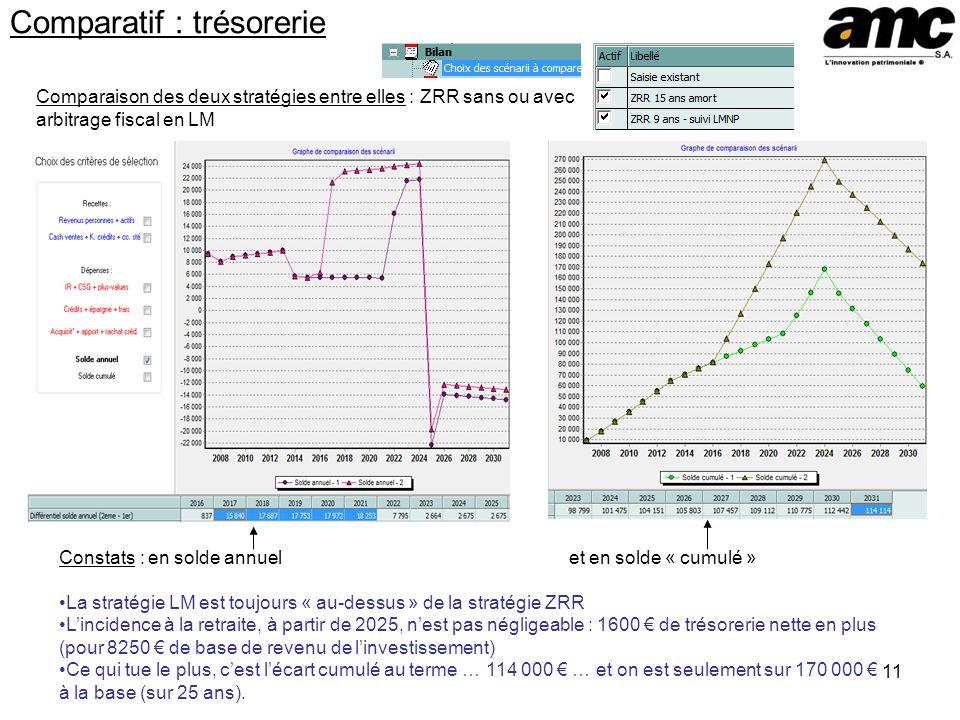 11 Comparatif : trésorerie Comparaison des deux stratégies entre elles : ZRR sans ou avec arbitrage fiscal en LM Constats : en solde annuel et en sold
