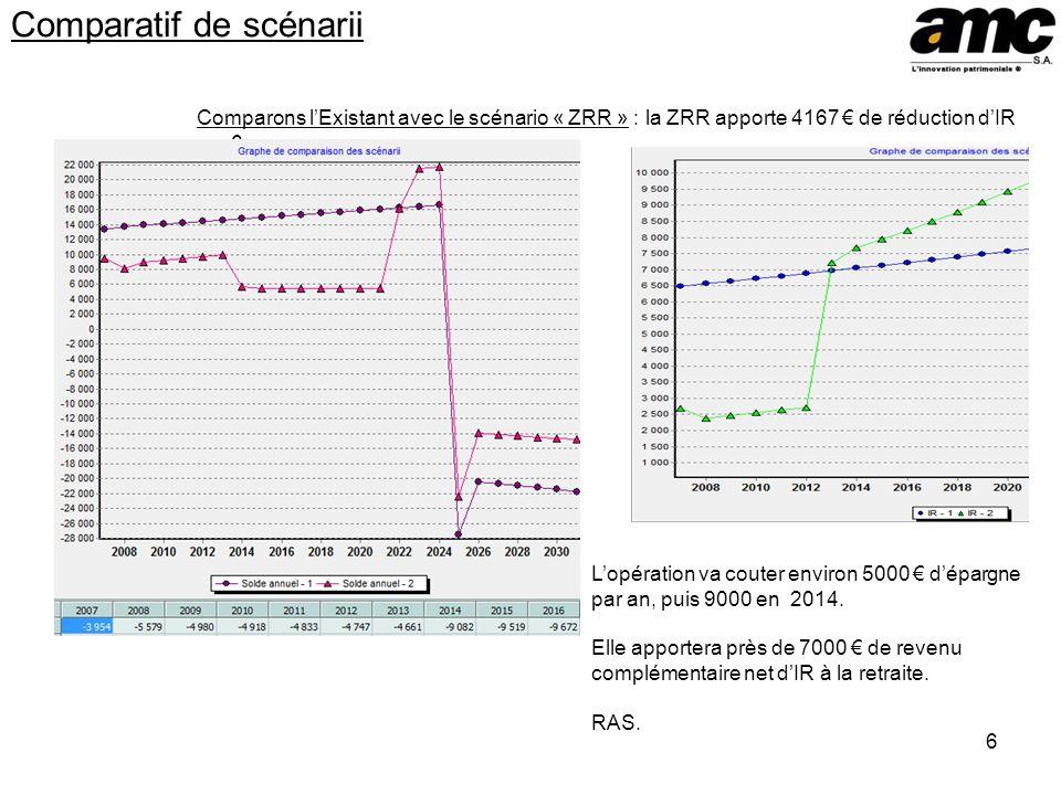 6 Comparatif de scénarii Comparons lExistant avec le scénario « ZRR » : la ZRR apporte 4167 de réduction dIR sur 6 ans. Lopération va couter environ 5