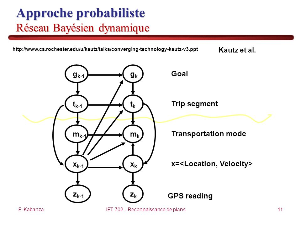 F. KabanzaIFT 702 - Reconnaissance de plans11 Approche probabiliste Réseau Bayésien dynamique Transportation mode x= GPS reading Goal Trip segment x k