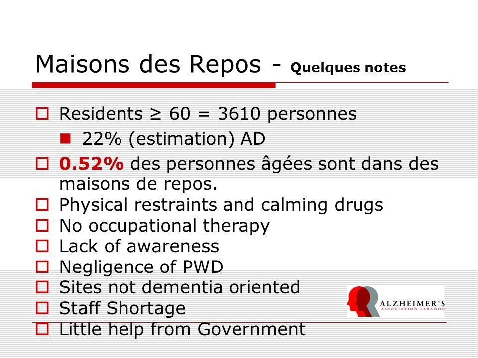 Maisons des Repos - Quelques notes Residents 60 = 3610 personnes 22% (estimation) AD 0.52% des personnes âgées sont dans des maisons de repos. Physica