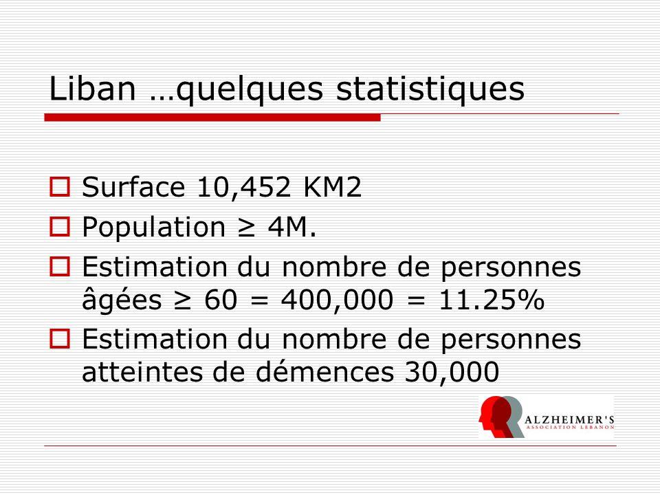 Liban …quelques statistiques Surface 10,452 KM2 Population 4M. Estimation du nombre de personnes âgées 60 = 400,000 = 11.25% Estimation du nombre de p