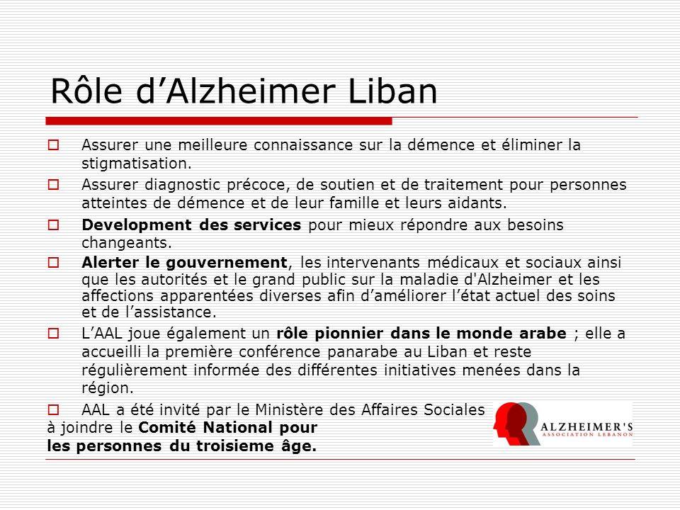Rôle dAlzheimer Liban Assurer une meilleure connaissance sur la démence et éliminer la stigmatisation. Assurer diagnostic précoce, de soutien et de tr