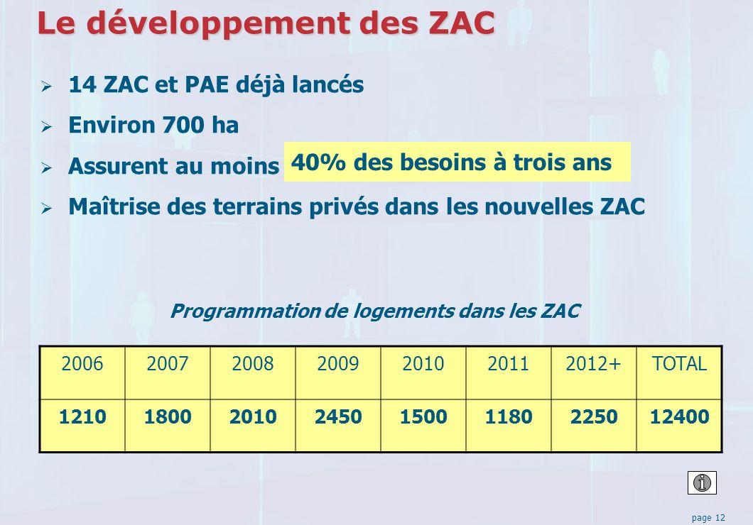 page 12 Le développement des ZAC 14 ZAC et PAE déjà lancés Environ 700 ha Assurent au moins Maîtrise des terrains privés dans les nouvelles ZAC Programmation de logements dans les ZAC 2006200720082009201020112012+TOTAL 121018002010245015001180225012400 40% des besoins à trois ans
