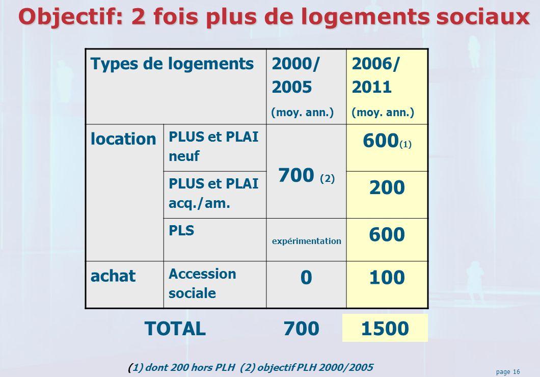 page 16 Objectif: 2 fois plus de logements sociaux Types de logements 2000/ 2005 (moy.