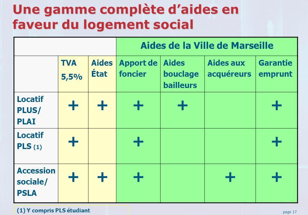 page 17 Une gamme complète daides en faveur du logement social Aides de la Ville de Marseille TVA 5,5% Aides État Apport de foncier Aides bouclage bailleurs Aides aux acquéreurs Garantie emprunt Locatif PLUS/ PLAI +++++ Locatif PLS (1) +++ Accession sociale/ PSLA +++++ (1) Y compris PLS étudiant