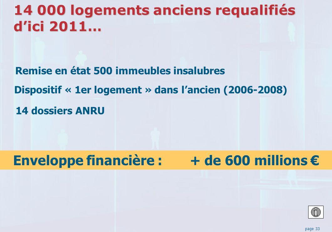 page 33 14 000 logements anciens requalifiés dici 2011… Remise en état 500 immeubles insalubres 14 dossiers ANRU Dispositif « 1er logement » dans lancien (2006-2008) Enveloppe financière : + de 600 millions