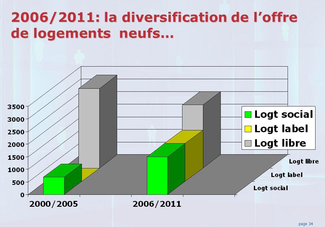 page 34 2006/2011: la diversification de loffre de logements neufs…