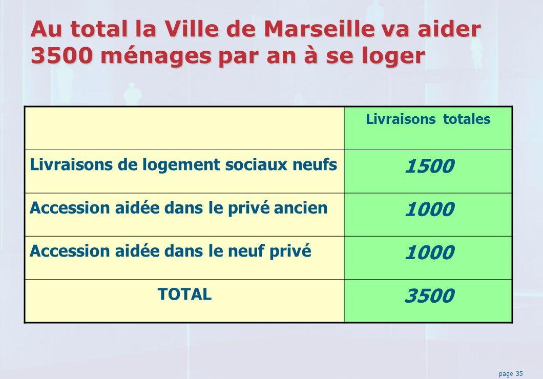 page 35 Au total la Ville de Marseille va aider 3500 ménages par an à se loger Livraisons totales Livraisons de logement sociaux neufs 1500 Accession aidée dans le privé ancien 1000 Accession aidée dans le neuf privé 1000 TOTAL 3500