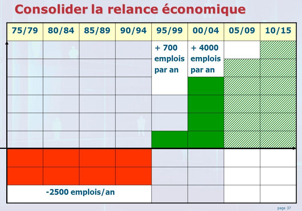 page 37 Consolider la relance économique 75/7980/8485/8990/9495/9900/0405/0910/15 + 700 emplois par an + 4000 emplois par an -2500 emplois/an