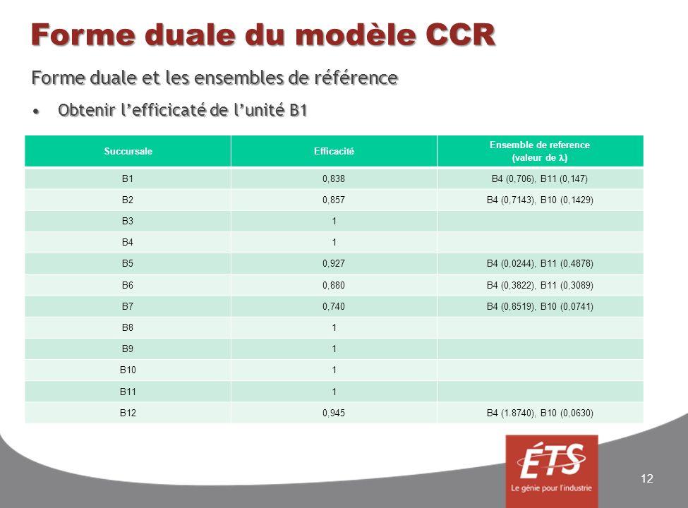Forme duale du modèle CCR Forme duale et les ensembles de référence Obtenir lefficicaté de lunité B1Obtenir lefficicaté de lunité B1 12 SuccursaleEffi