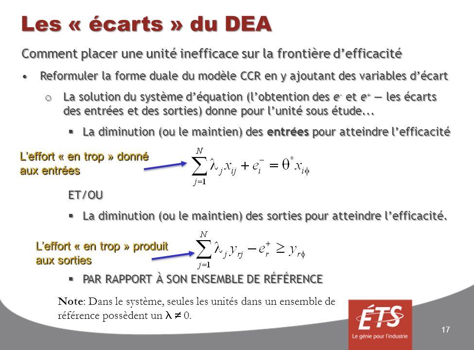 Les « écarts » du DEA Comment placer une unité inefficace sur la frontière defficacité Reformuler la forme duale du modèle CCR en y ajoutant des variables décartReformuler la forme duale du modèle CCR en y ajoutant des variables décart o La solution du système déquation (lobtention des e - et e + les écarts des entrées et des sorties) donne pour lunité sous étude...